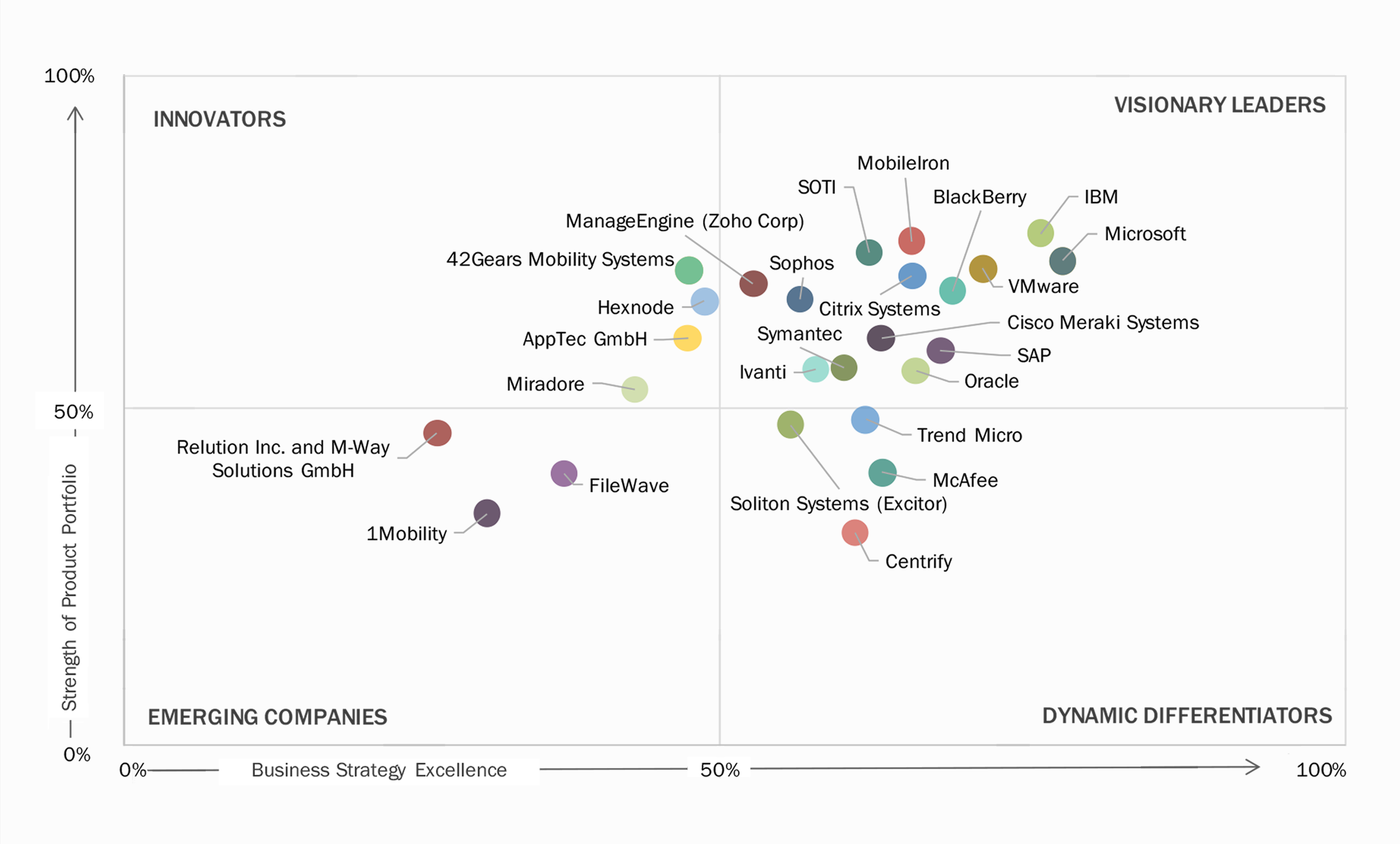 MarketsandMarkets' Microquadrant is Out, Hexnode MDM Positioned High Among Innovators