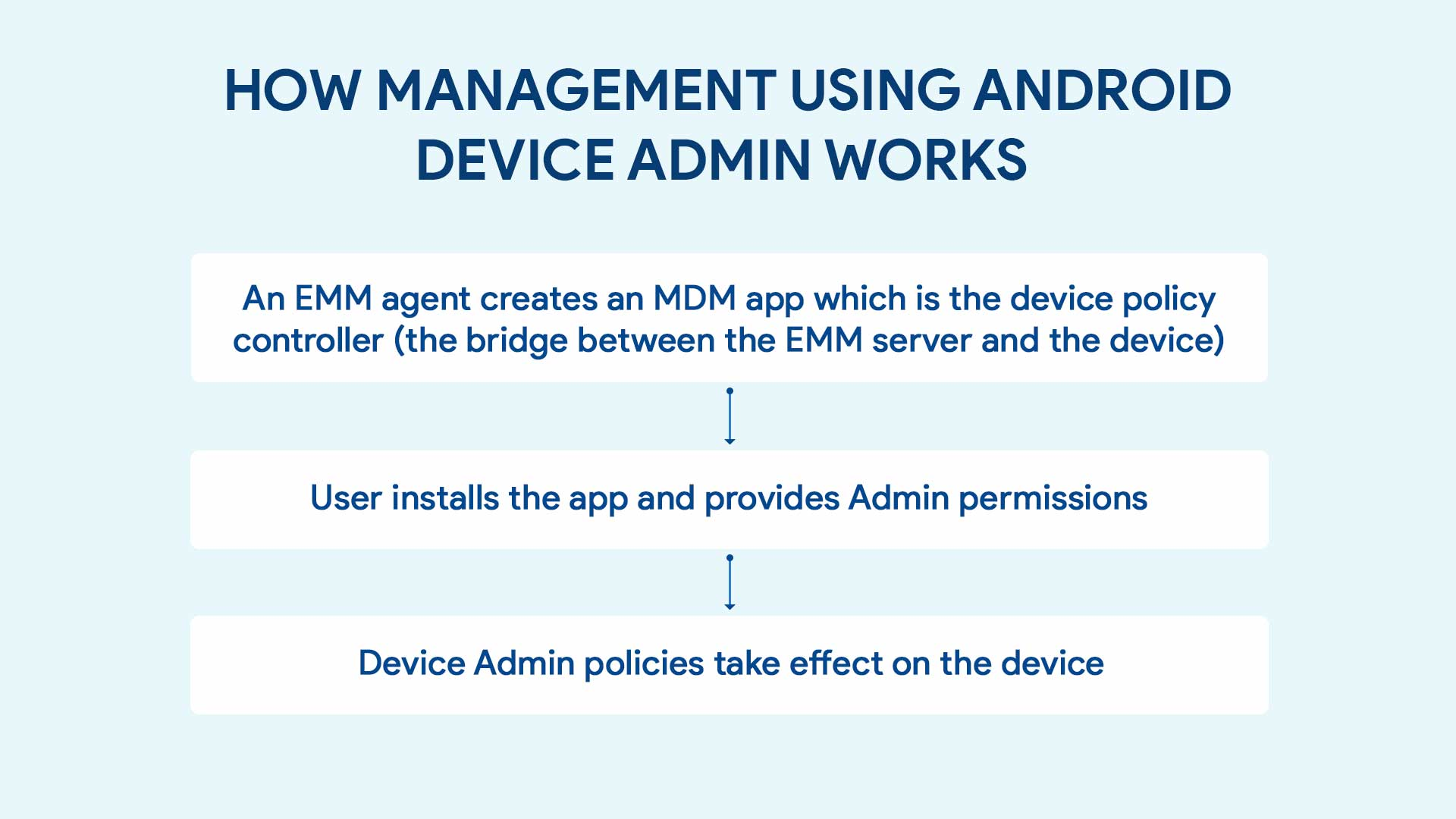 How device management using DA works