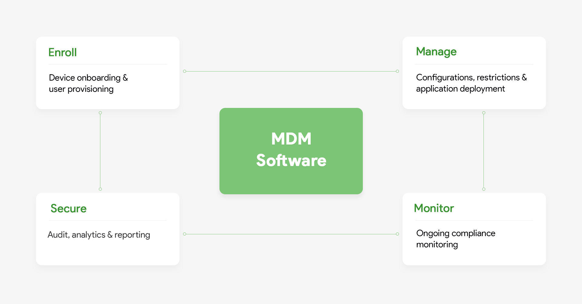 Mobile device management MDM functioning