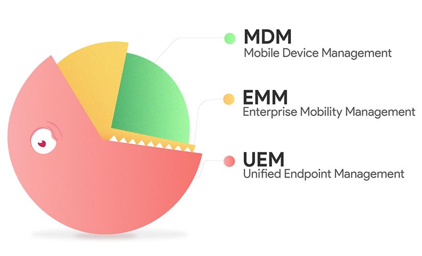 Mobility management tools - MDM, EMM and UEM
