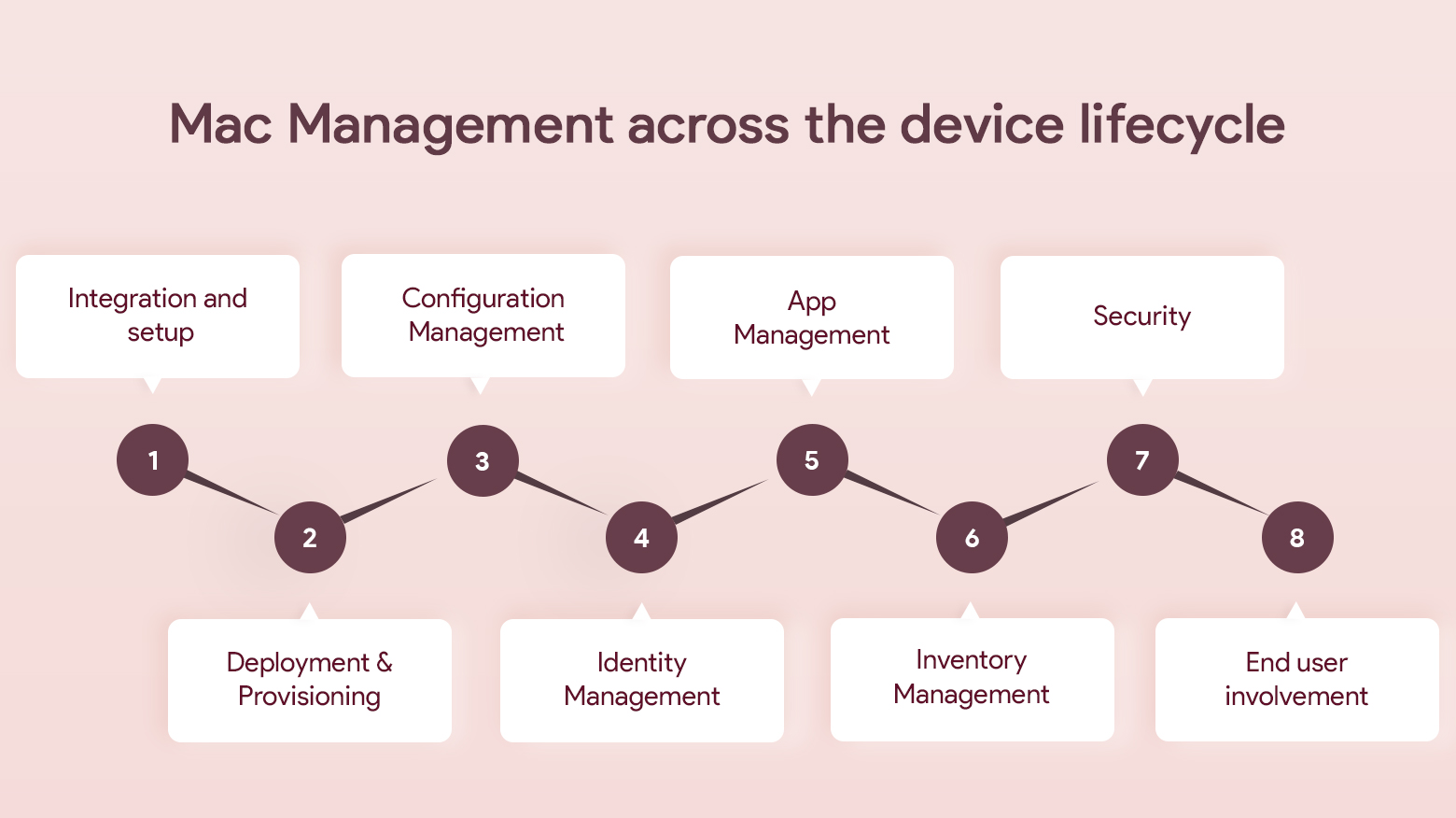 Mac Management across the device lifecycle