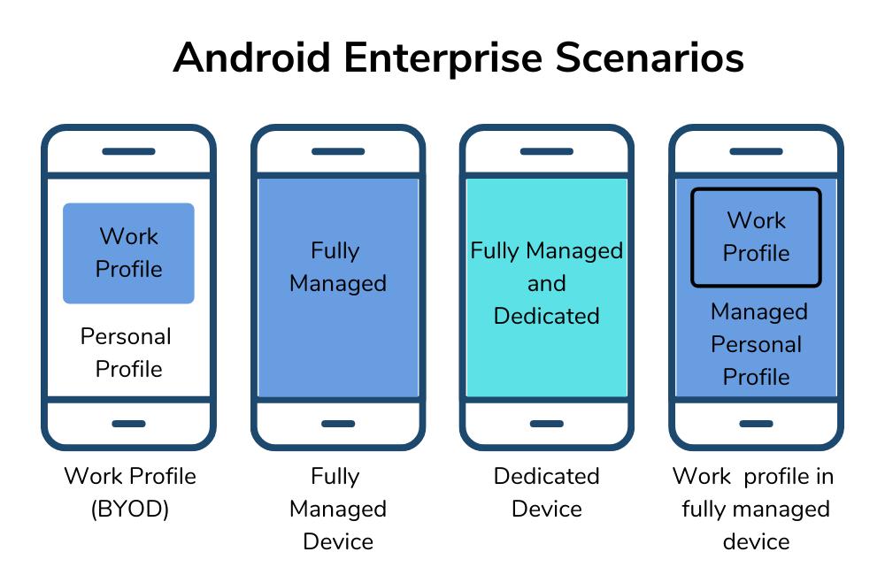 Android enterprise scenarios