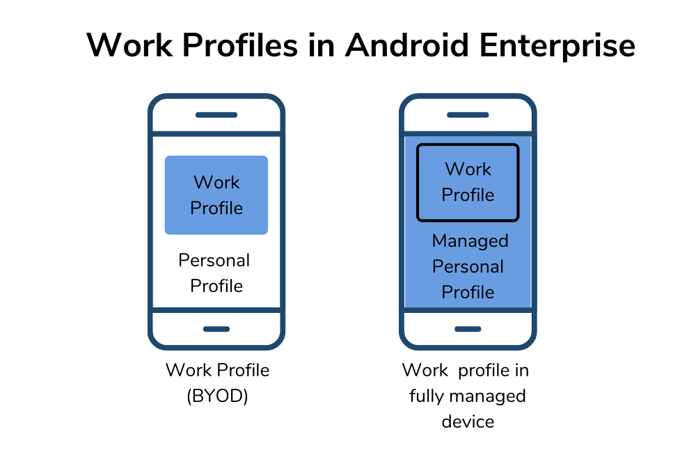 Android Enterprise features - Work Profile.