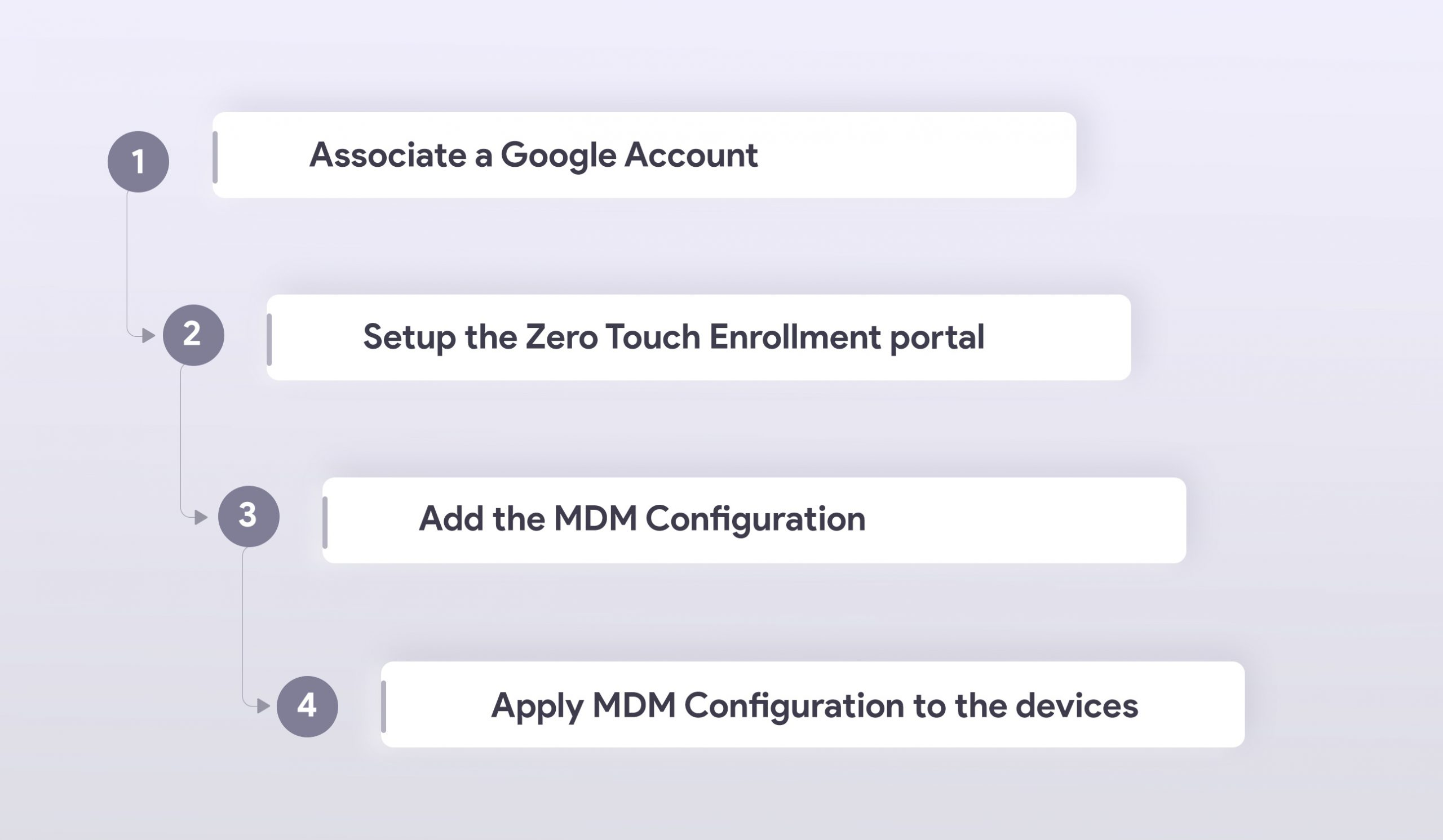 Enrolling devices via Android Zero Touch Enrollment