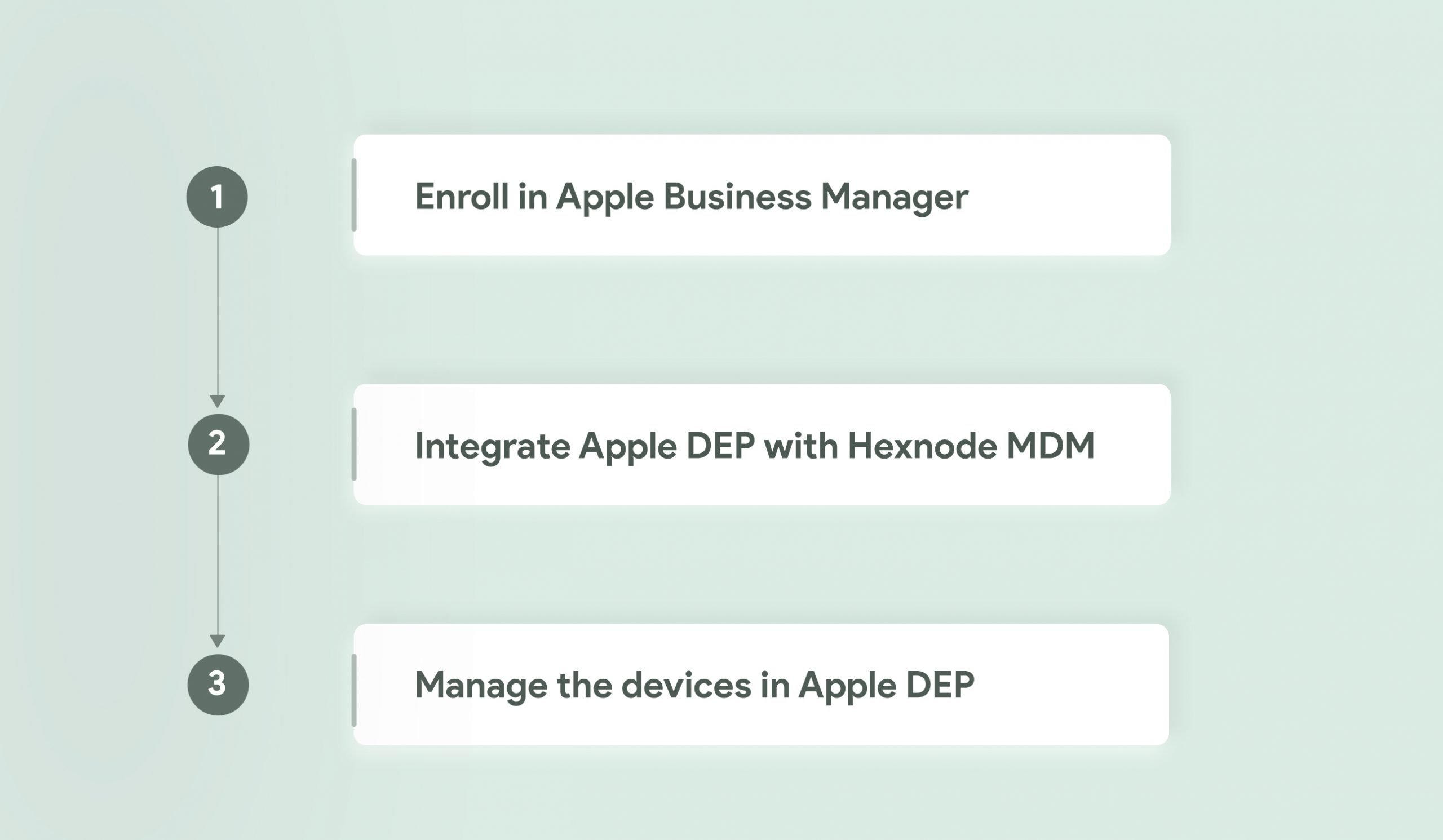 Steps involved in enrolling devices via DEP