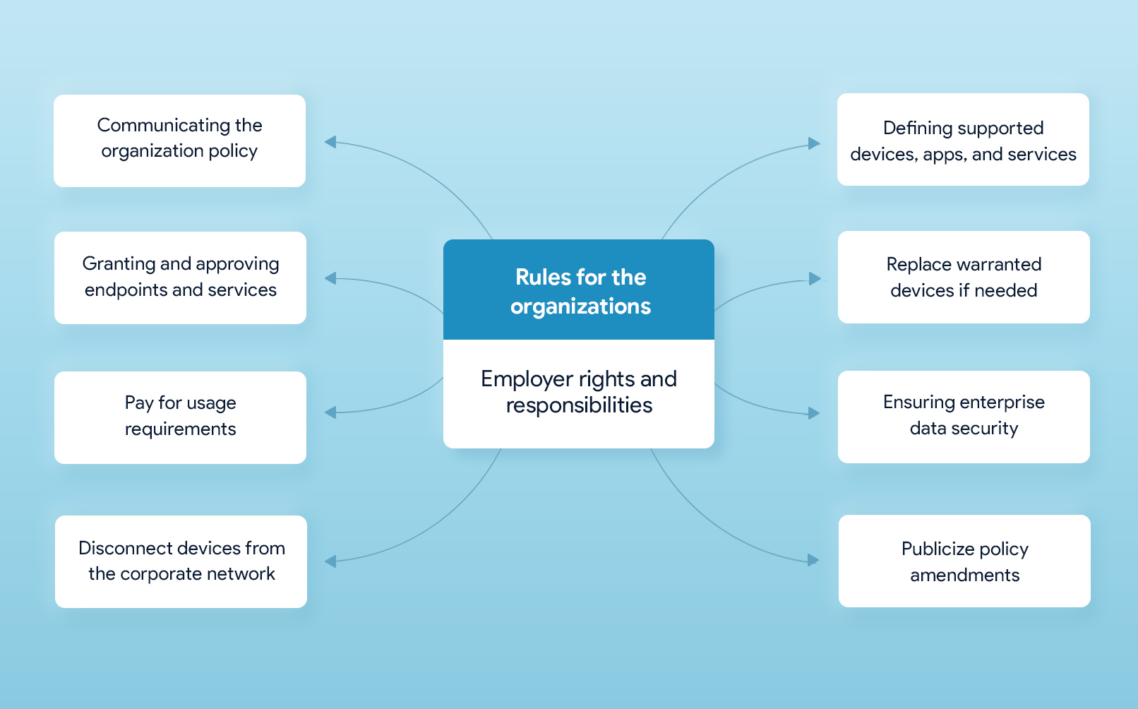 Organization rights and responsibilities