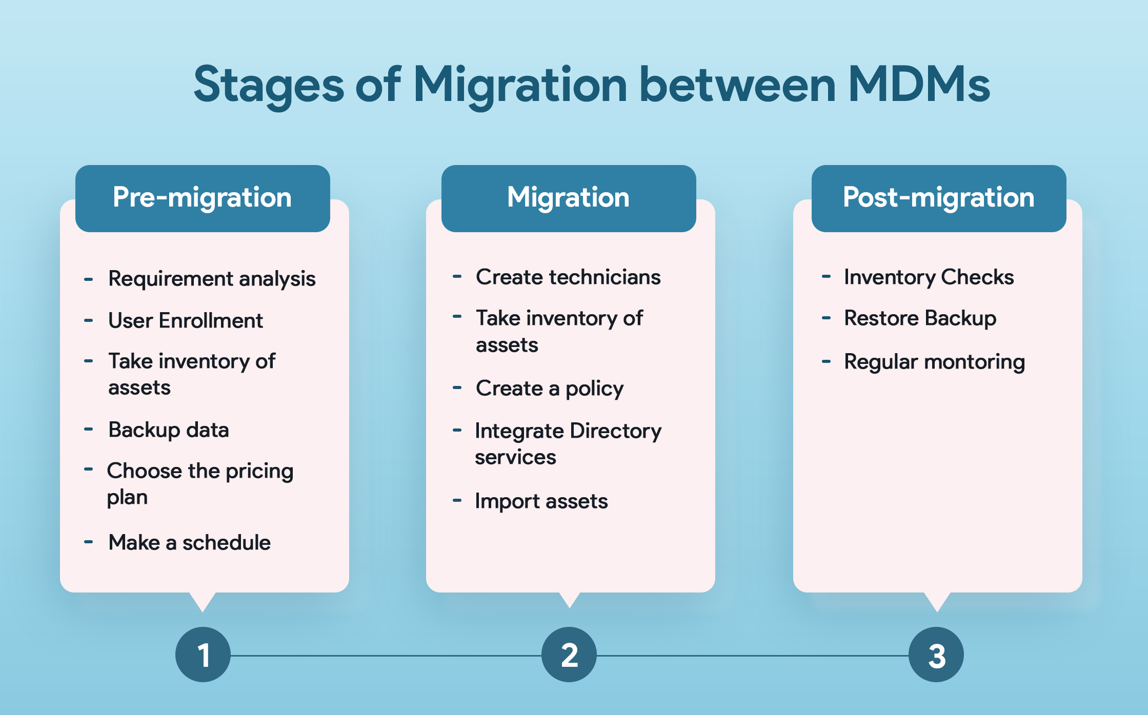 Stages of Migration