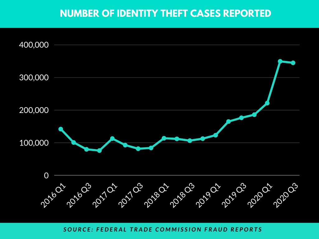 Federal trade commission fraud reports - Identity theft