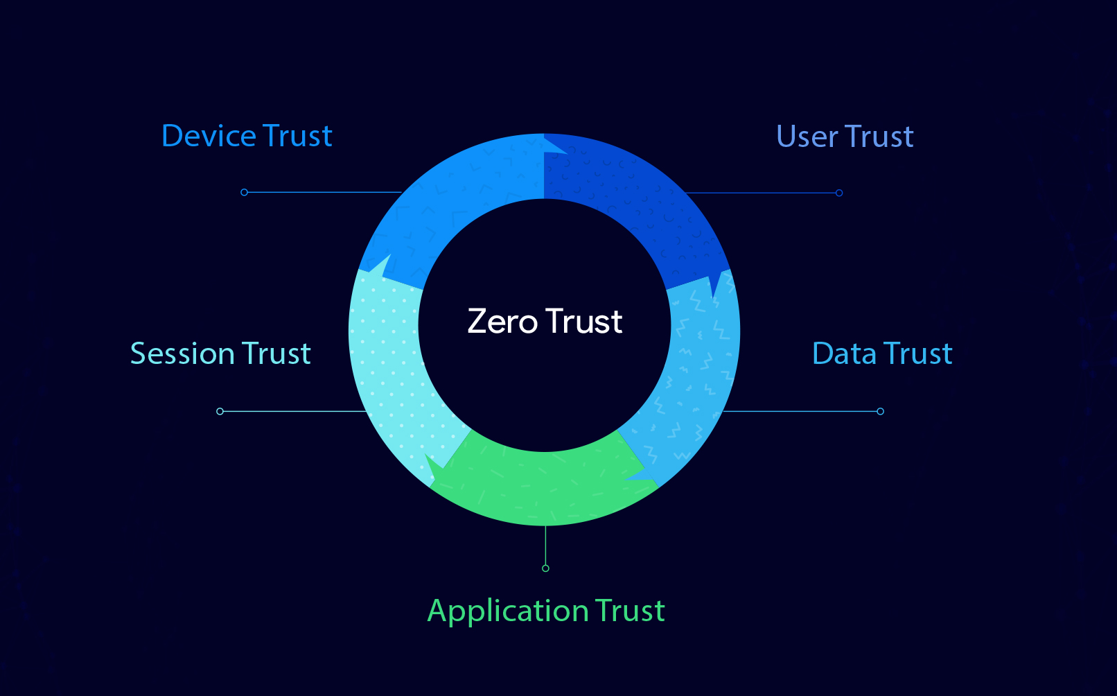 Five Pillars of Zero-Trust Architecture