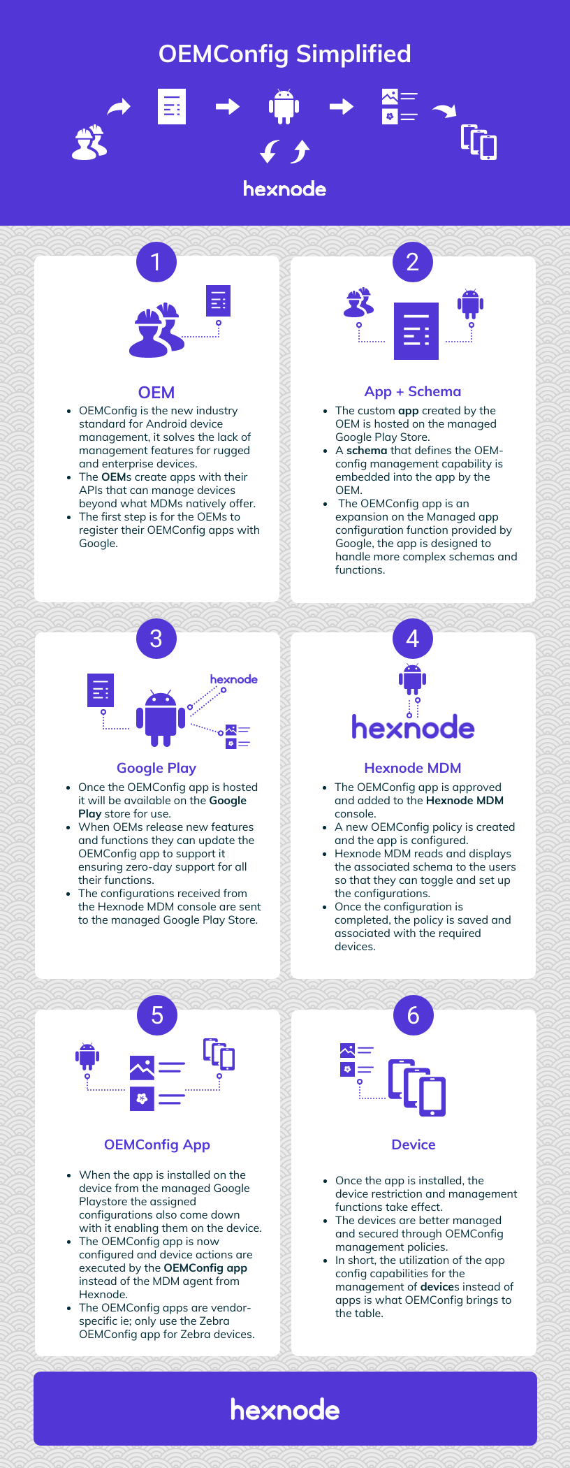 OEMConfig Simplified Infographic
