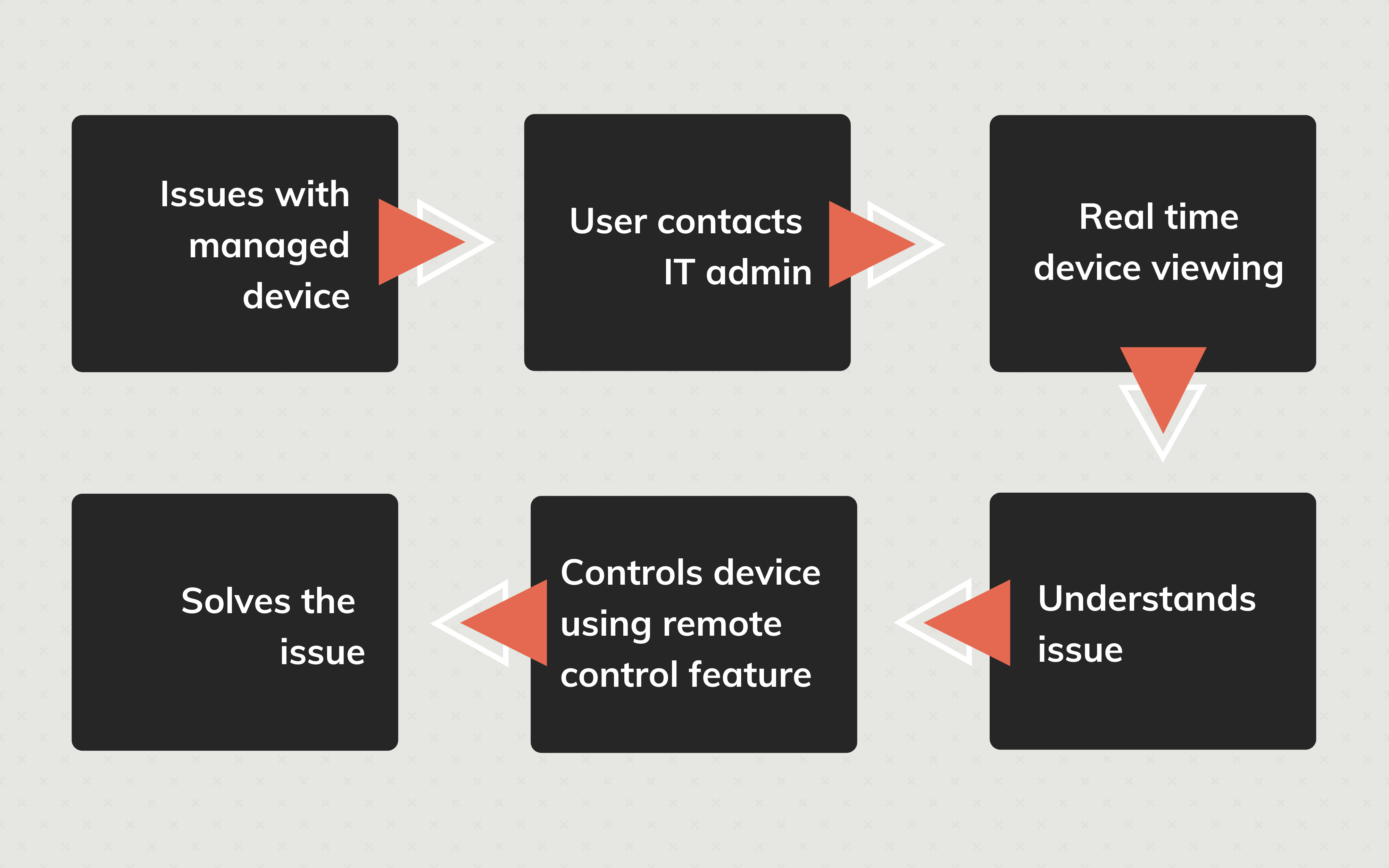 Overview of remote control