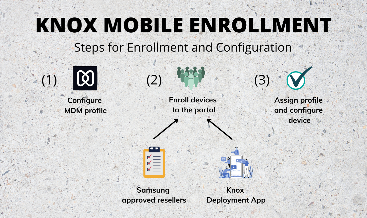 Knox Mobile Enrollment - Steps for device Enrollment and Configuration