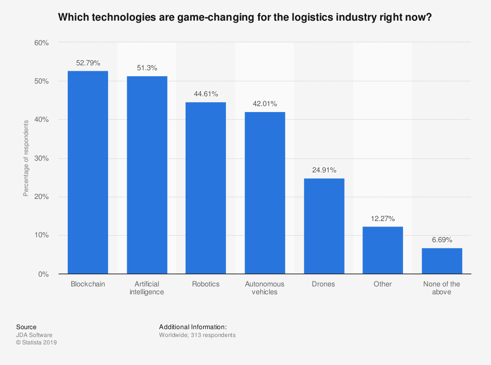 Survey of technologies changing the logistics industry, Source: Statista