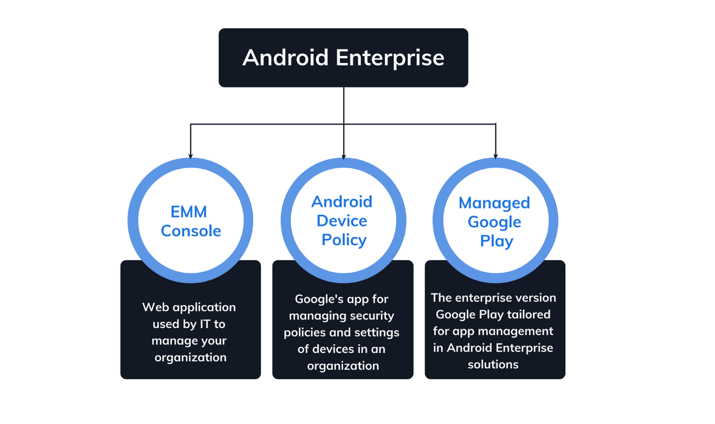 Components of Android Enterprise solution