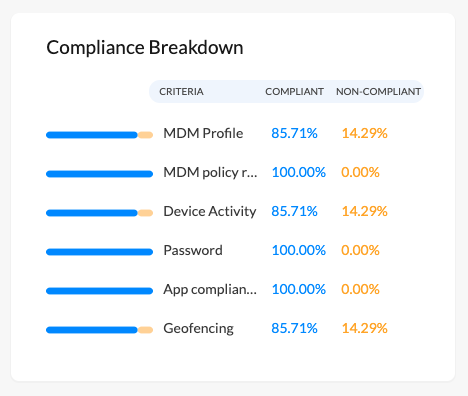 Total compliance status of all the devices