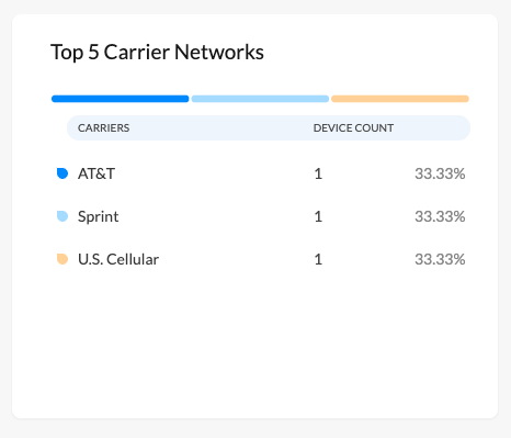 Carrier networks list