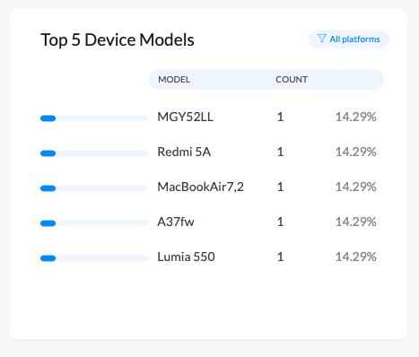 Device model list