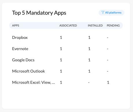 Mandatory app list