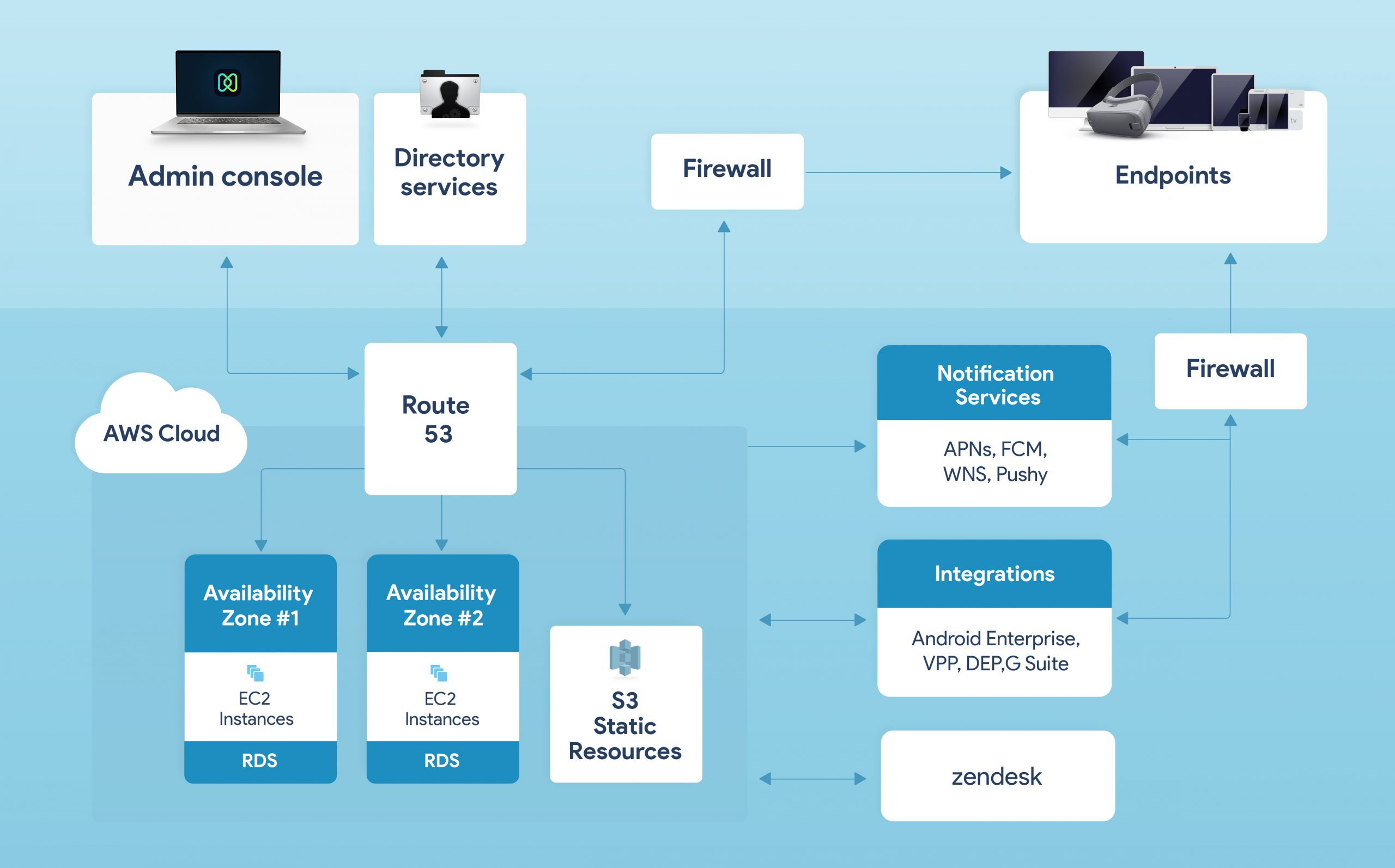 Hexnode architecture and flow diagram