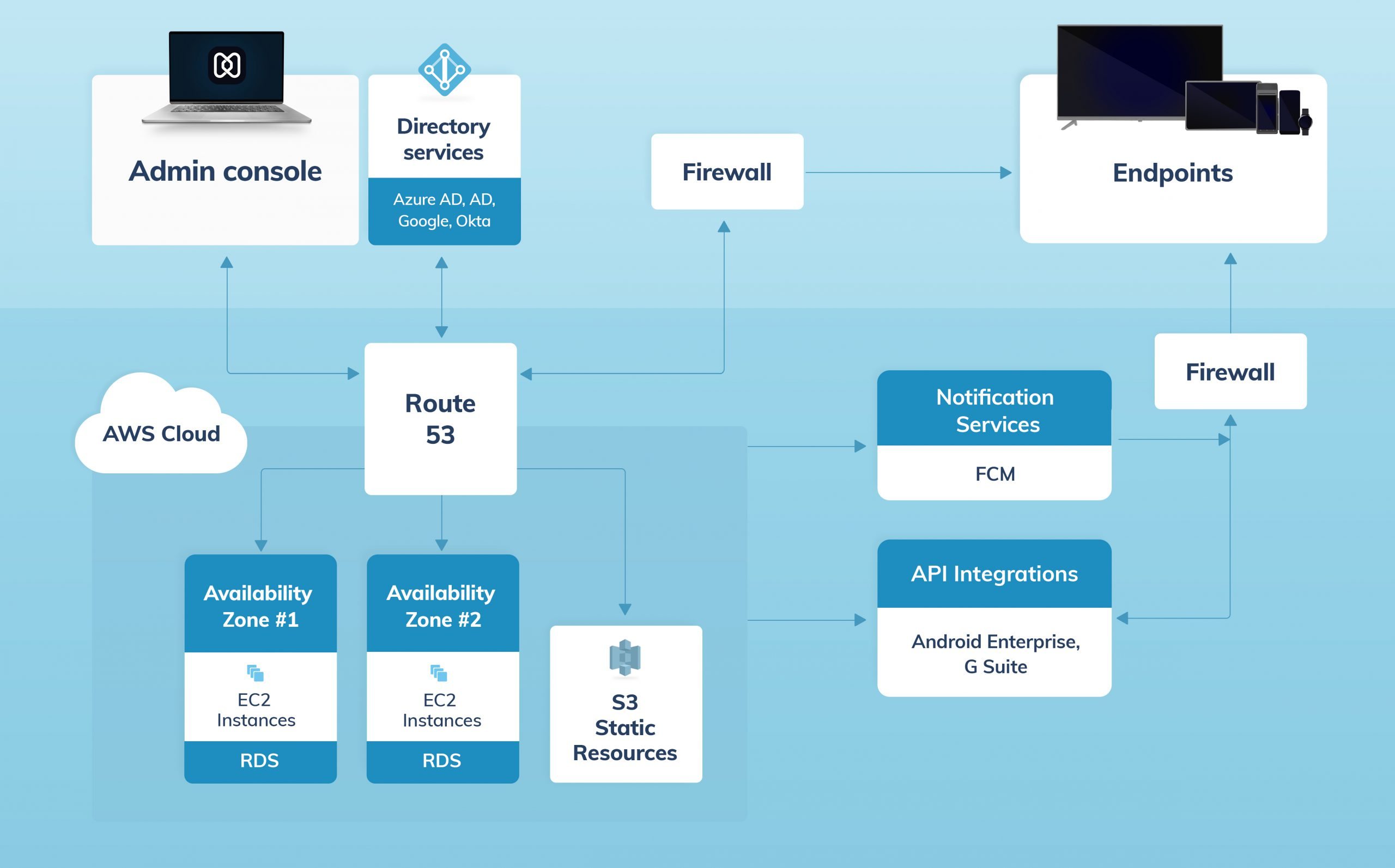 UEM architecture for hexnode mdm android devices