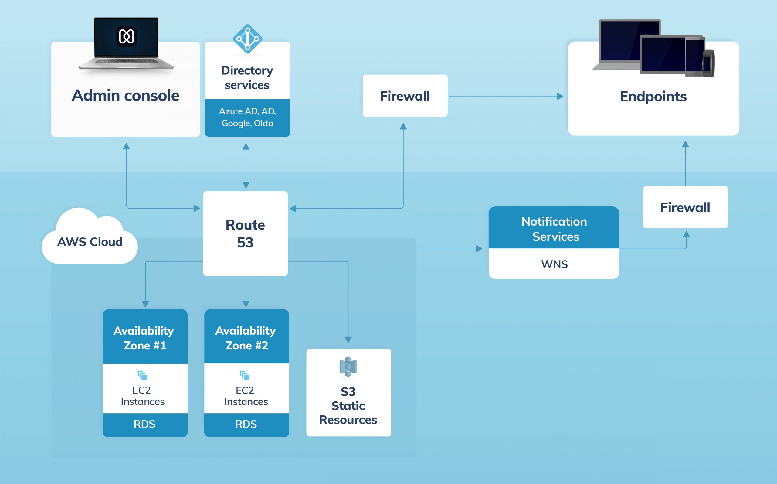 UEM architecture for hexnode mdm windows devices