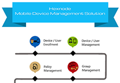 Mobile Device Management - Process Flow